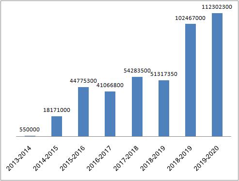 अनुदानों का तुलनात्मक विश्लेषण 2014 TO 2019